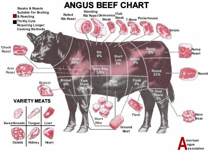 GuseBerries Beef Cuts